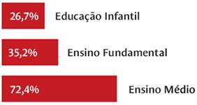 (Fonte: Censo Escolar 2010 - Inep/MEC)